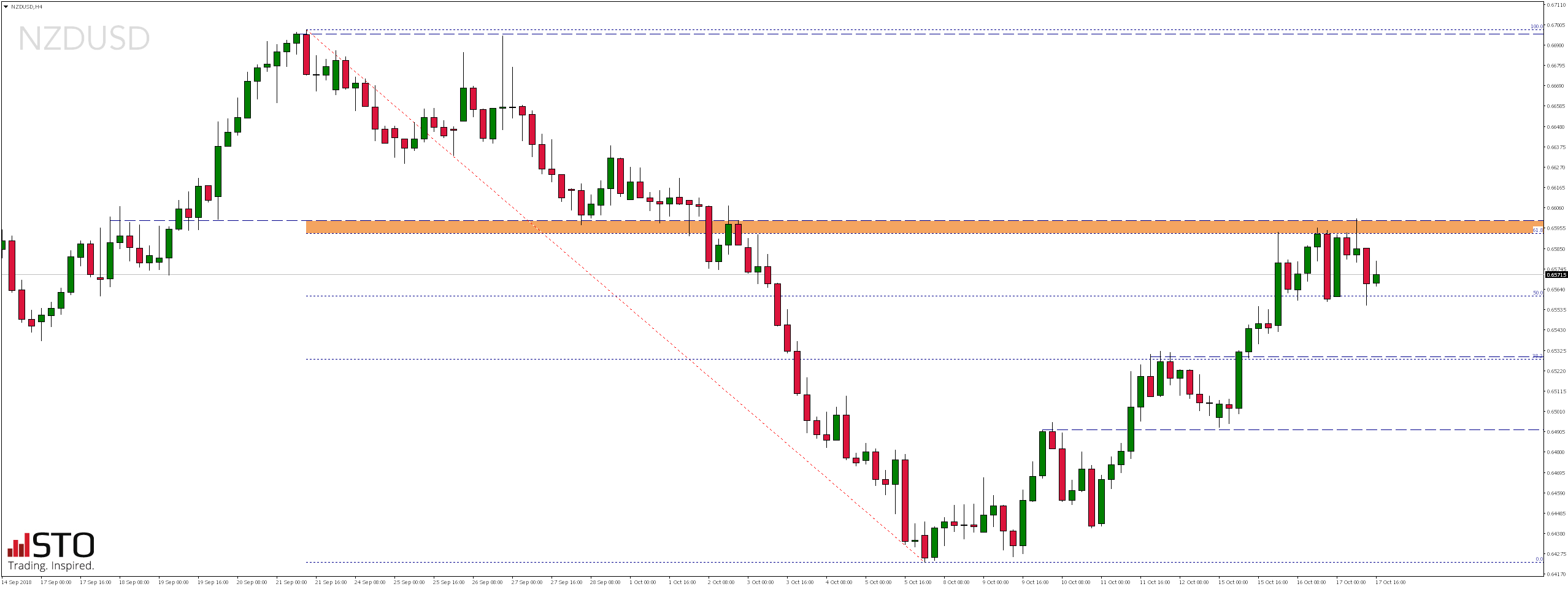 Środowy przegląd rynków - NZDUSD