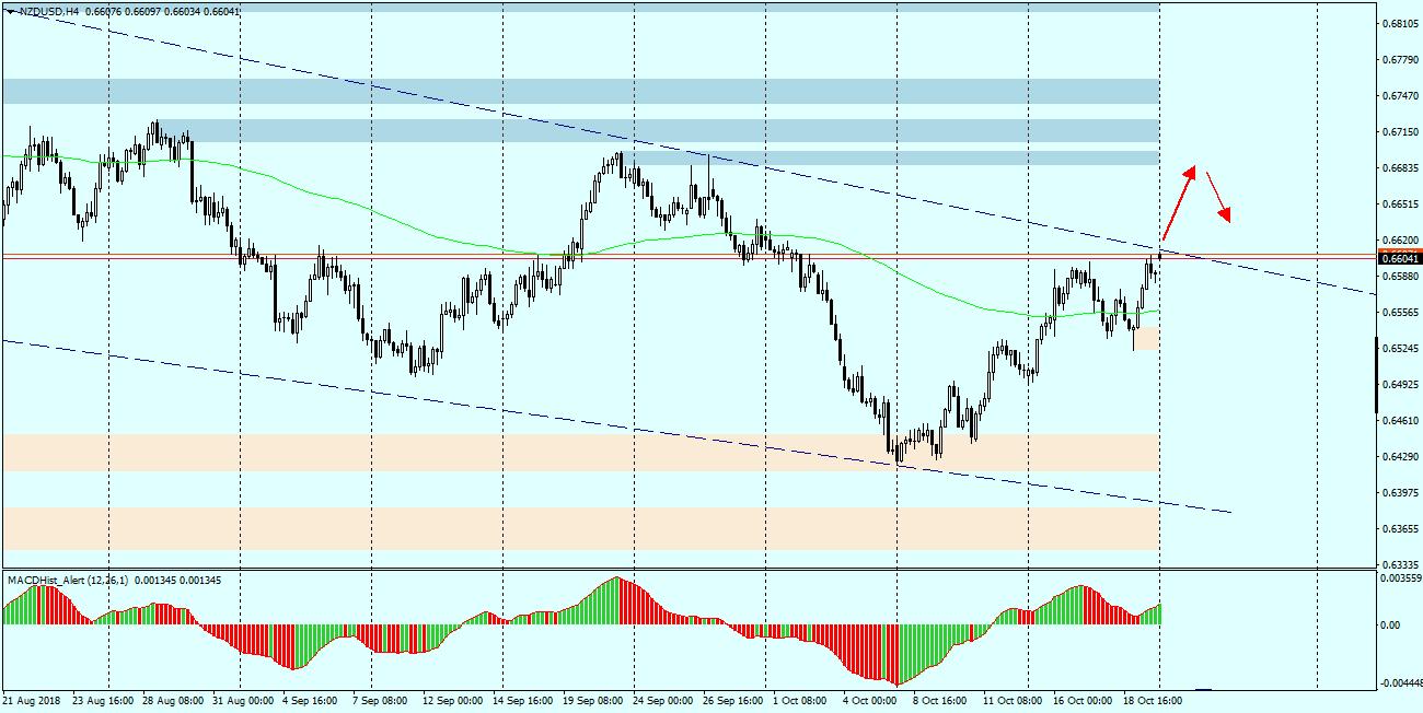 NZDUSD -  wykres h4