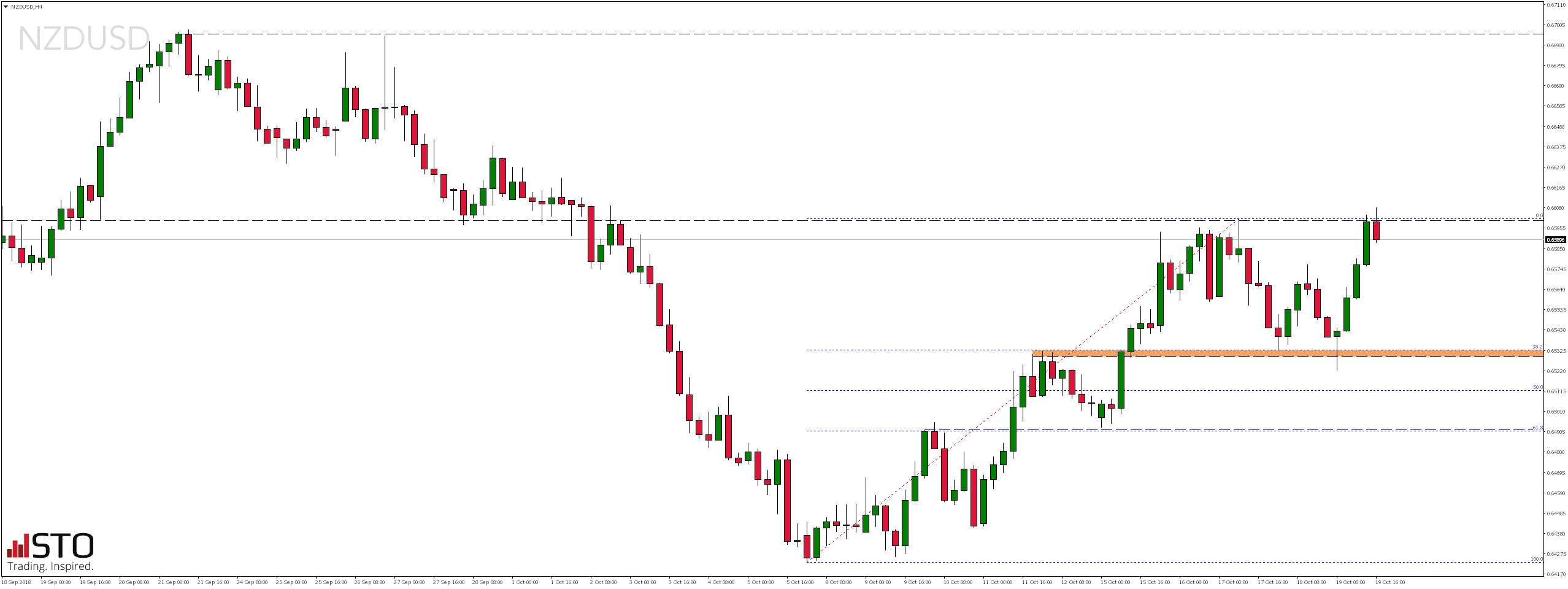Piątkowy przegląd rynków - notowania pary walutowej NZDUSD