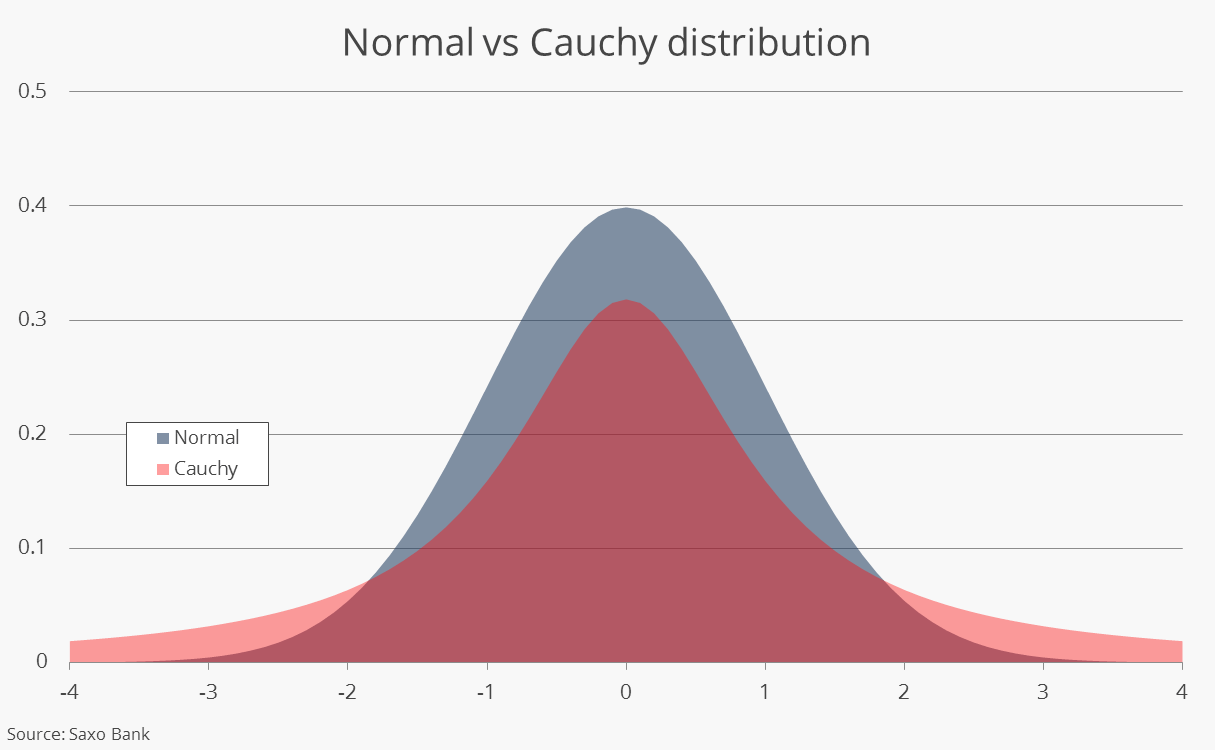 Normal vs Cauchy distribution