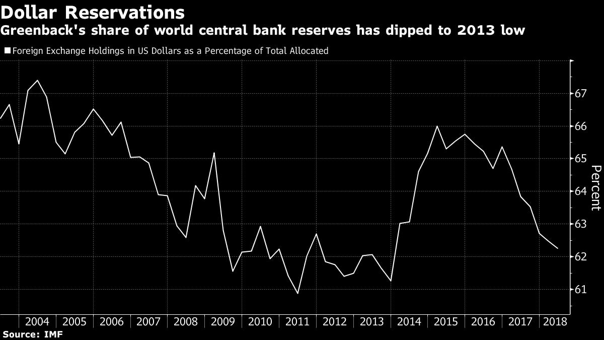 Rezerwy banków centralnych w USD
