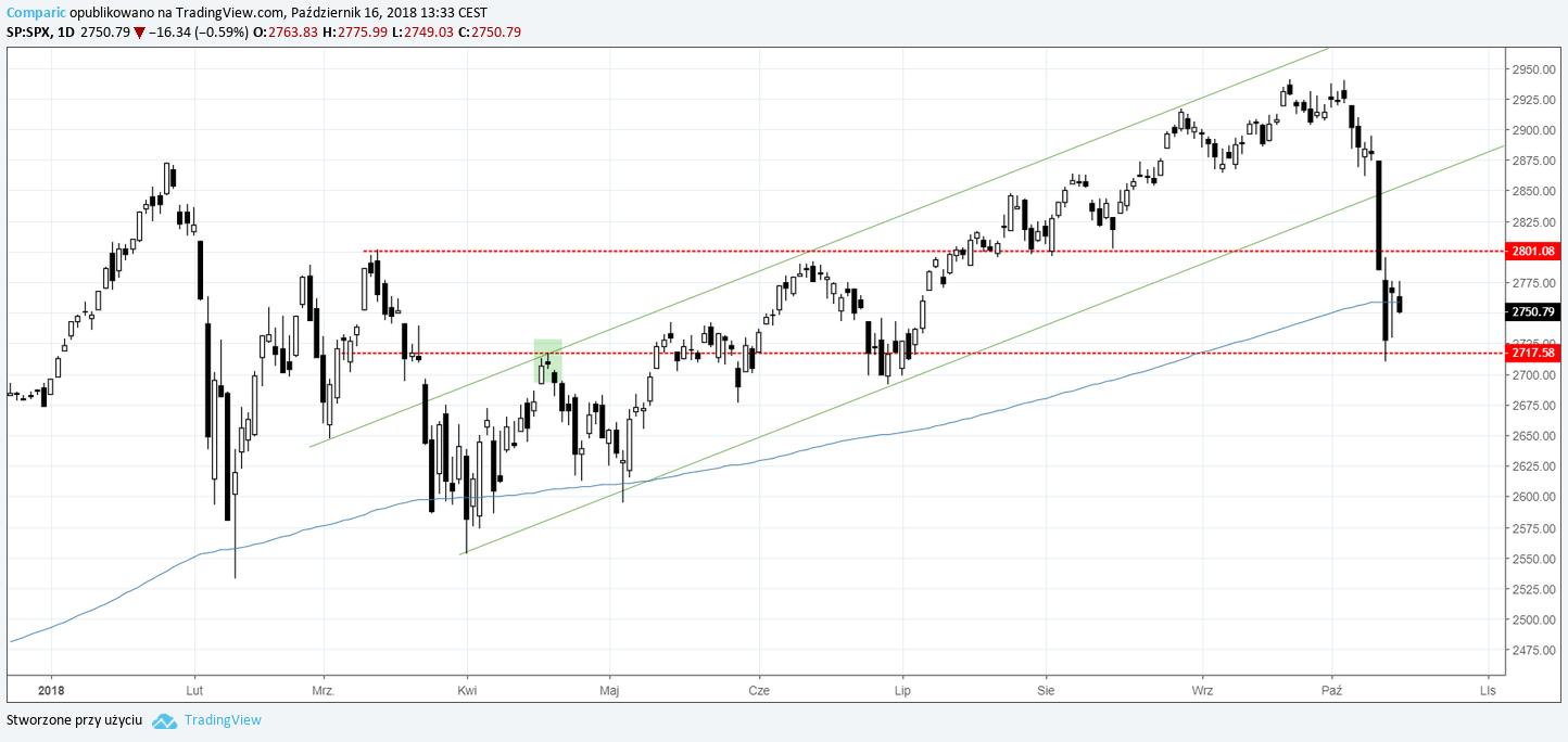 S&P500 16.10.2018