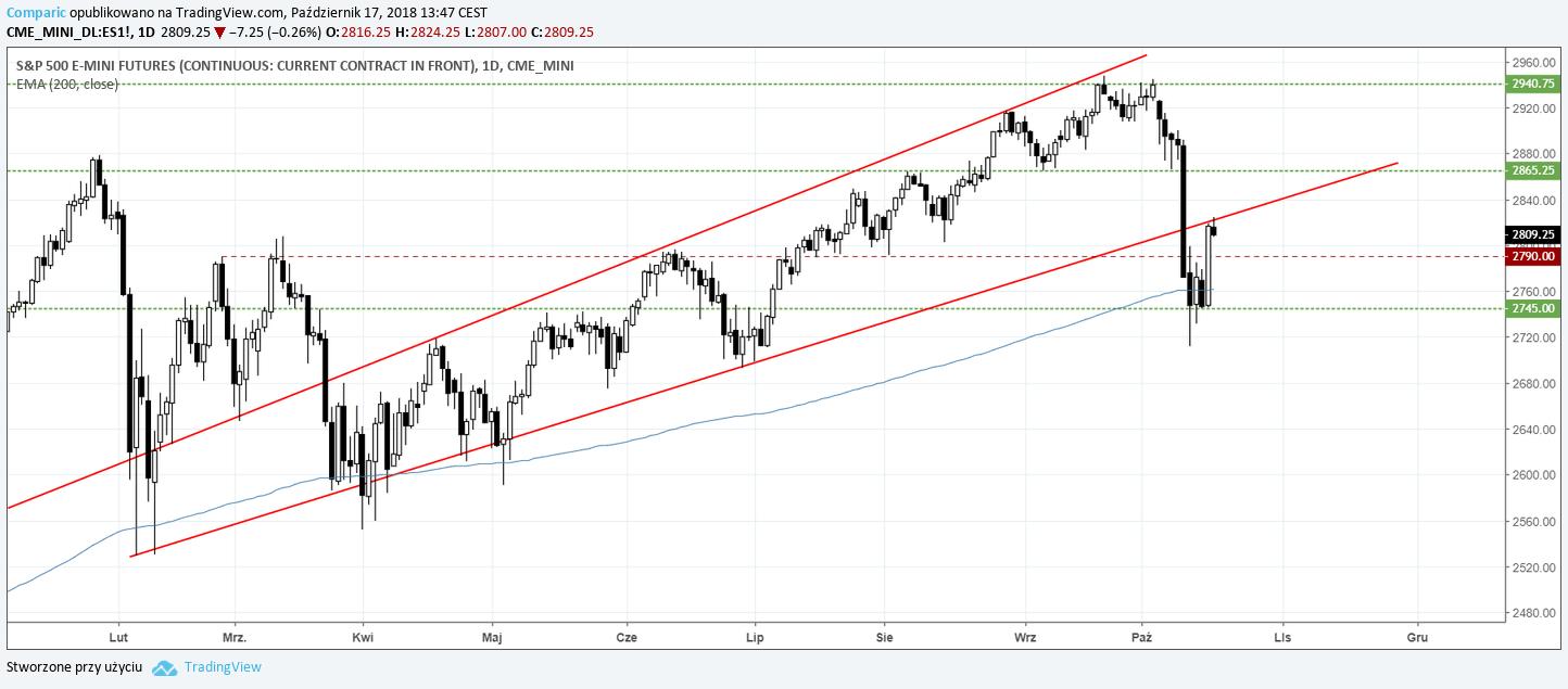 S&P500 17.10.2018