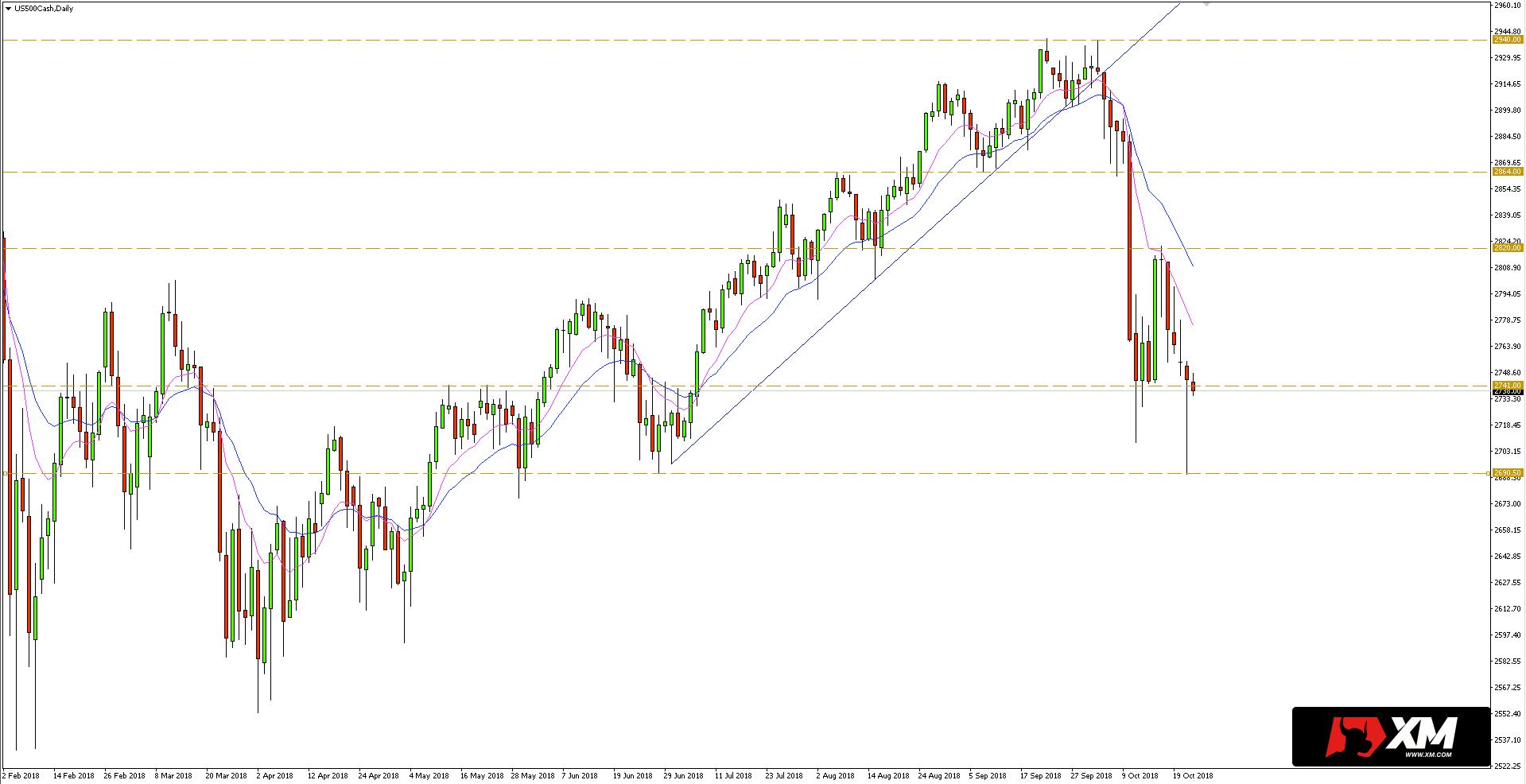 S&P 500 - Silna reakcja popytu sprawiła, że kurs do zamknięcia sesji ponownie wrócił ponad wsparcie przy 2741