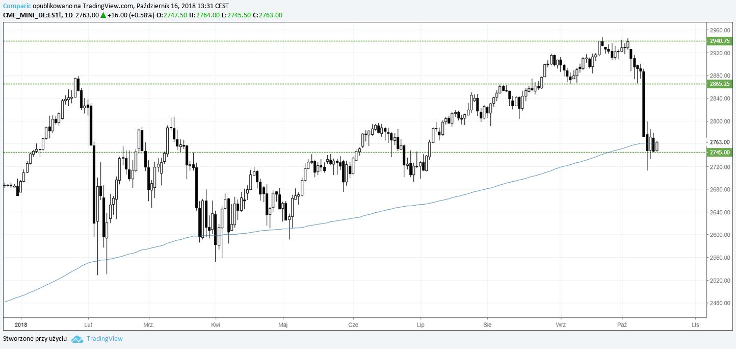 S&P500 EMINI 16.10