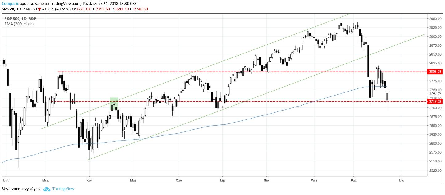SPX 24.10.2018