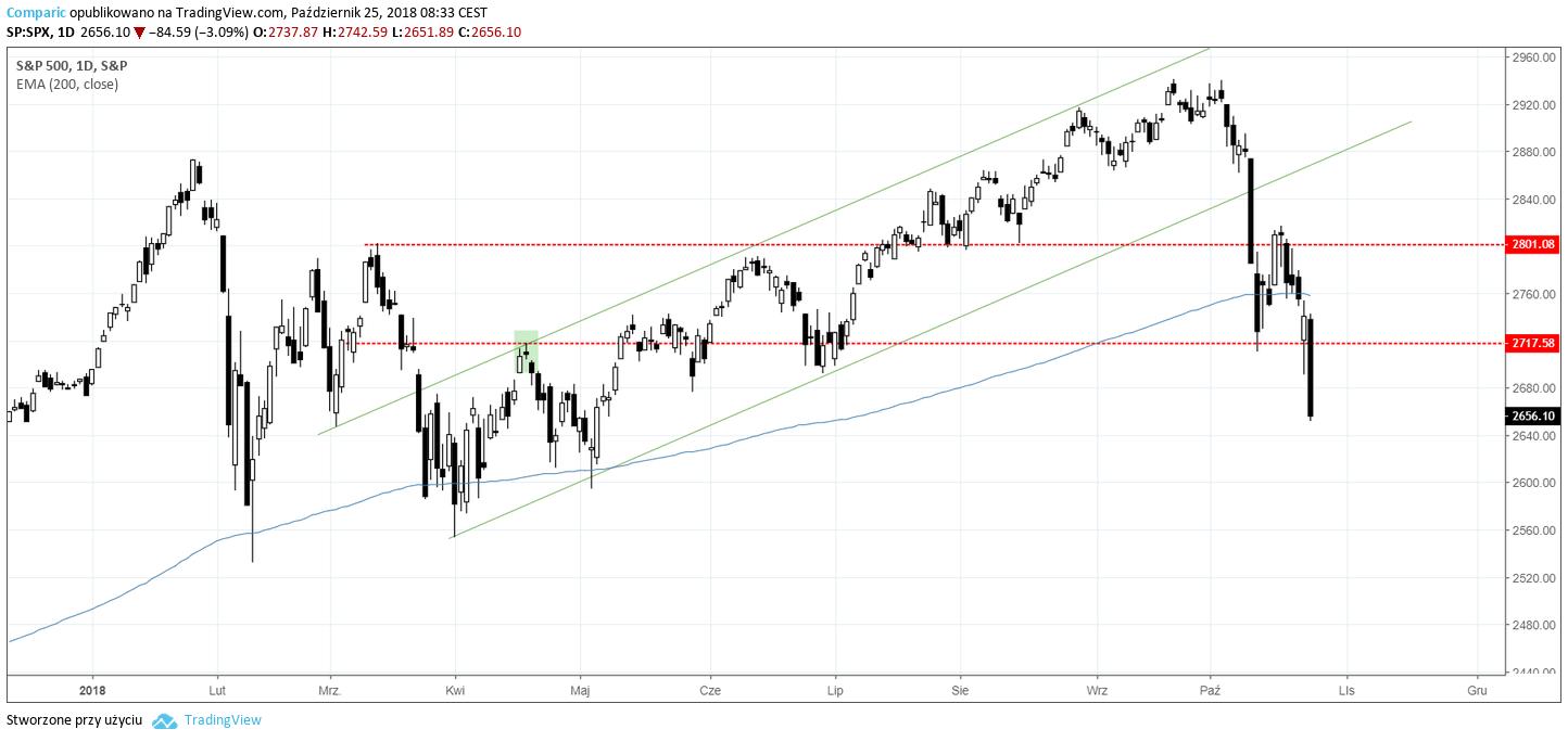 SPX 25.10.2018
