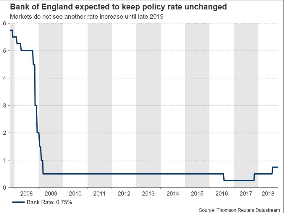 Stopy procentowe BoE