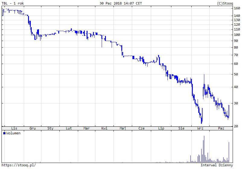 Wykres dzienny akcji T-Bull S.A.