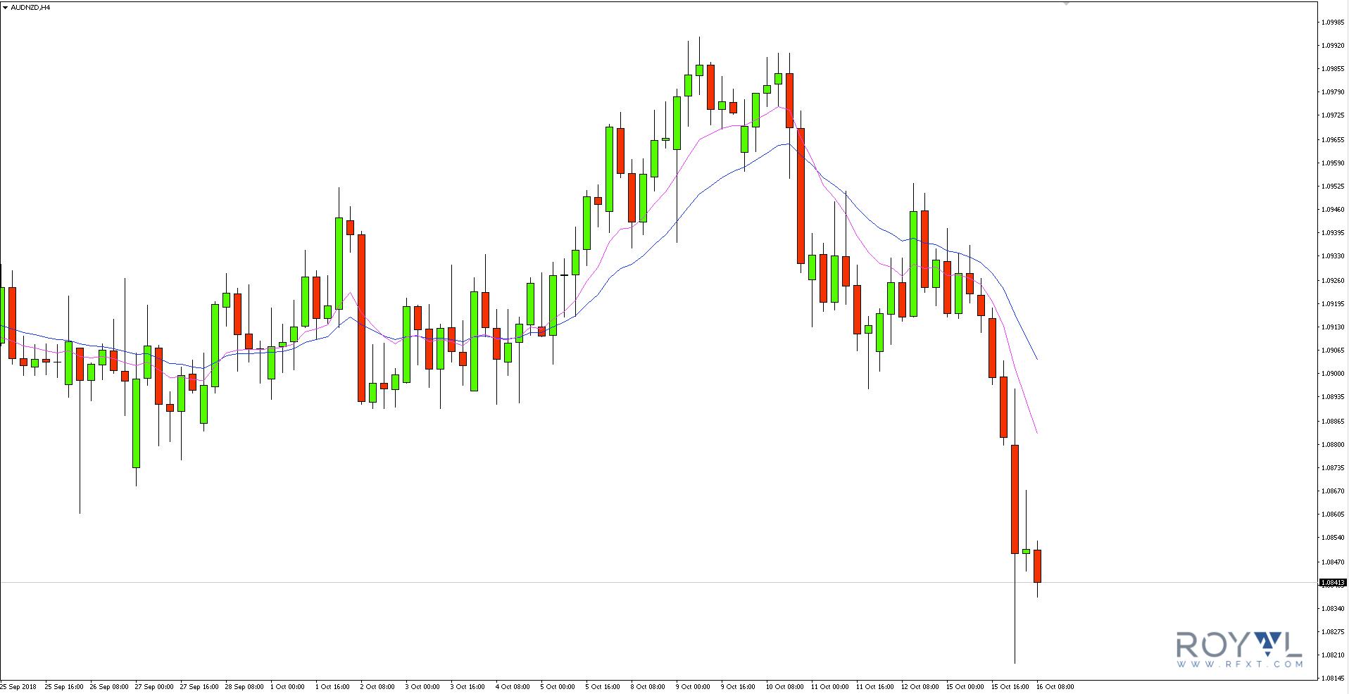 Umocnieniekiwiw relacji do dolara australijskiego doprowadziło do ustanowienia nowych minimów na parze AUDNZD