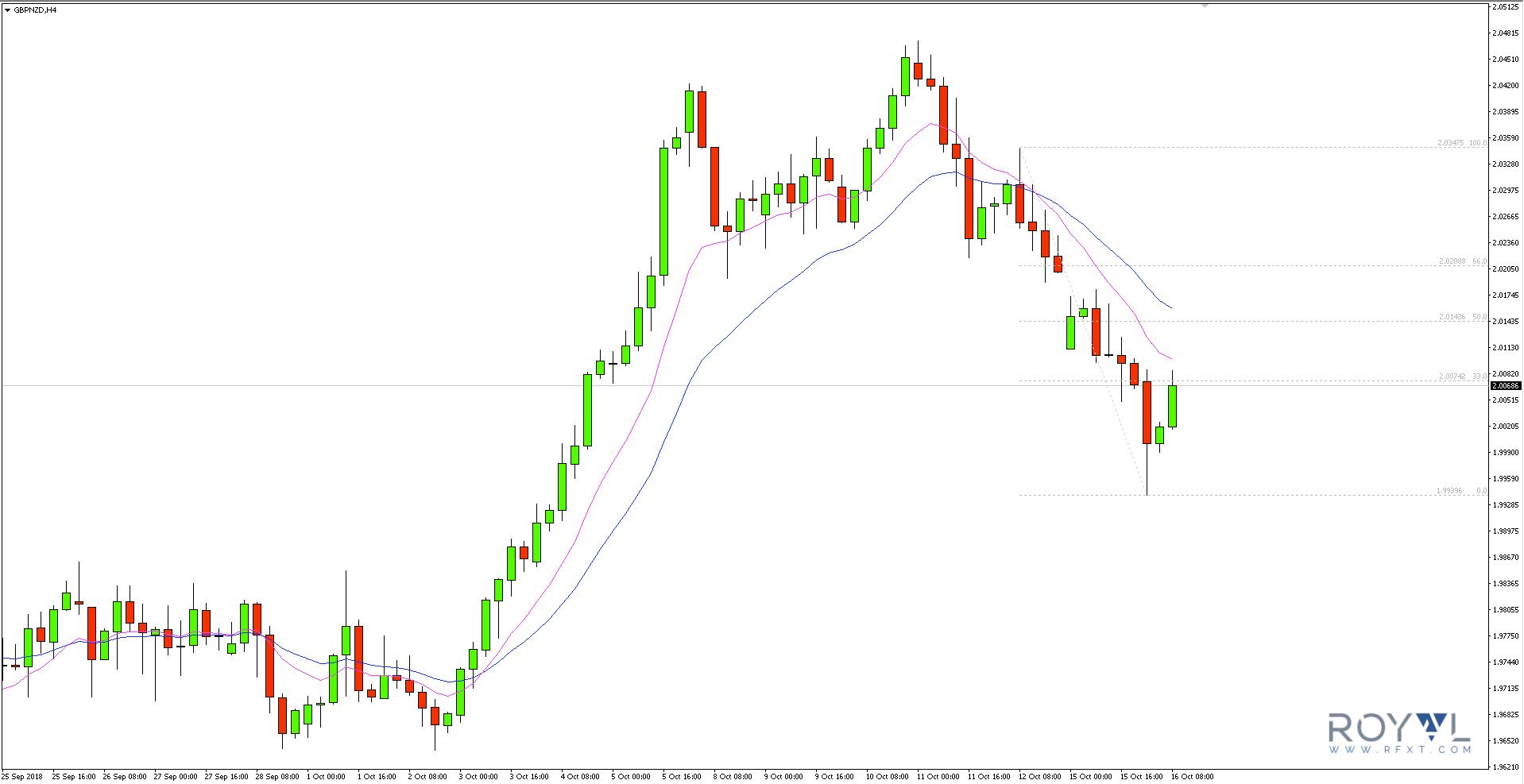 Obecny tydzień otworzył się luką w notowaniach funta szterlinga, a układ dołków i szczytów na wykresie 4-godzinnym GBPNZD wskazuje na trend spadkowy