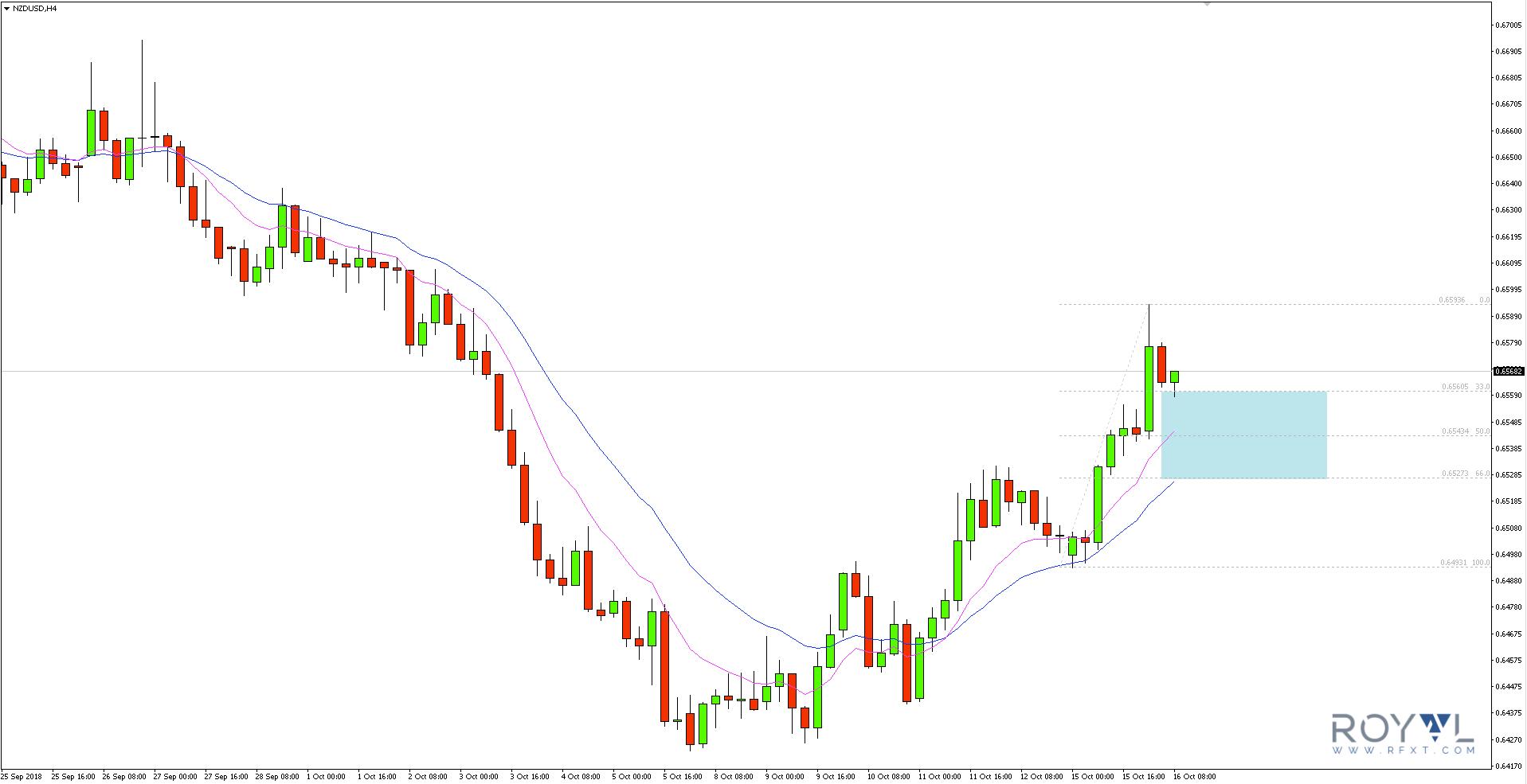 Na parze walutowej NZDUSD utworzył się nowy impuls wzrostowy