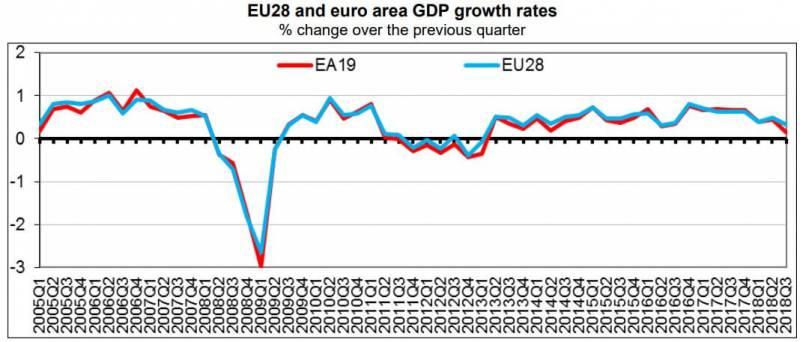 krzywe pokazujące zmianę dynamiki wzrostu PKB w strefie euro oraz krajach Unii Europejskiej