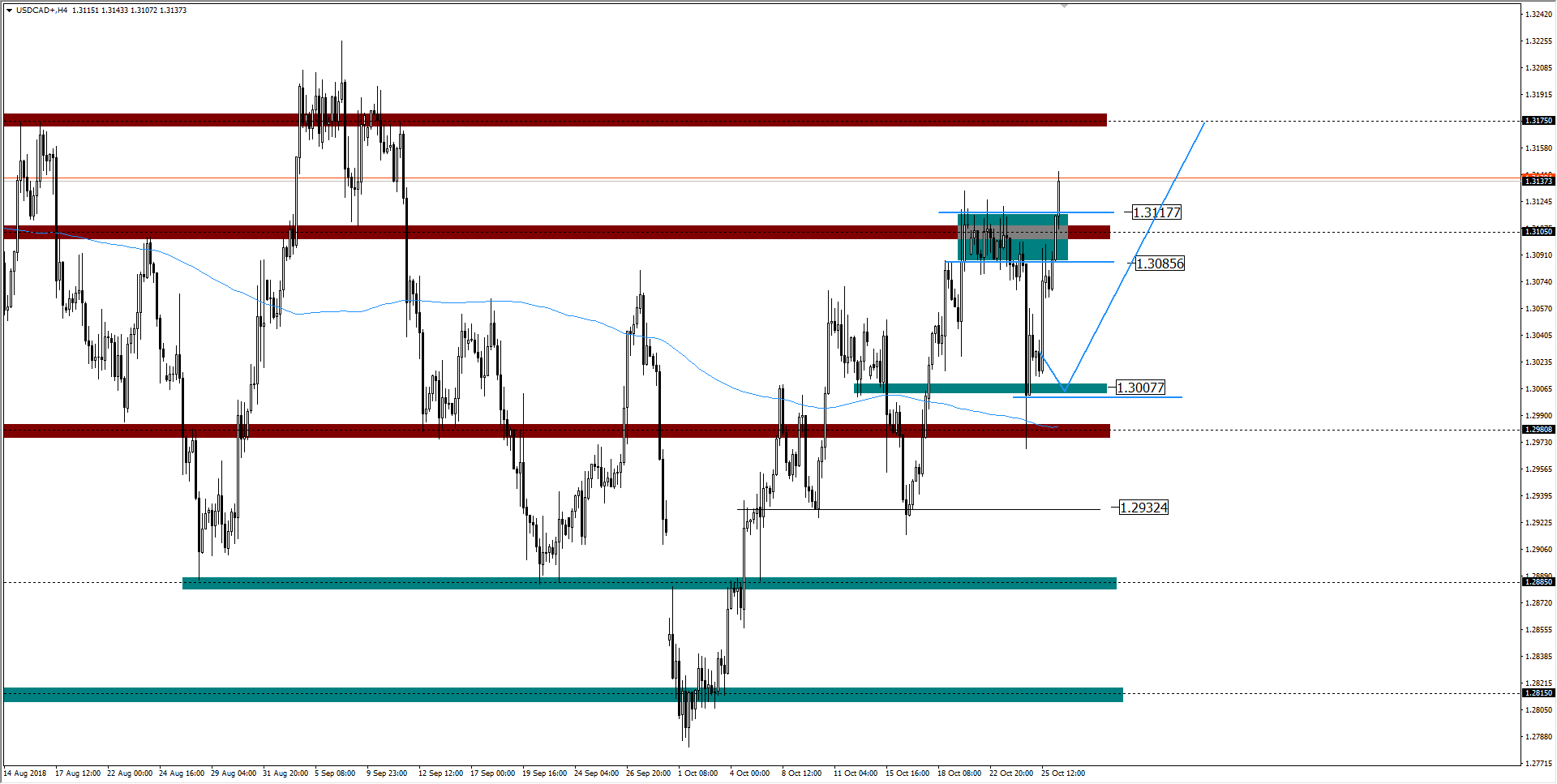 WYKRES USDCAD H4 26.10.2018
