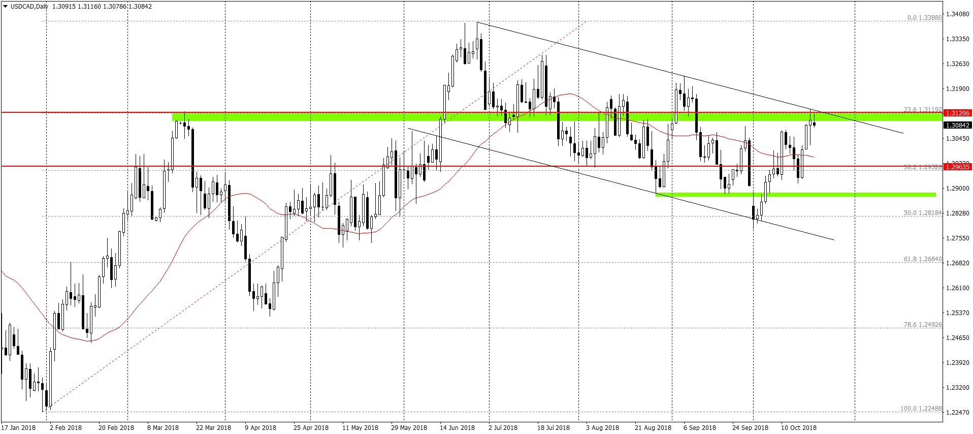 USDCADDaily 22.10