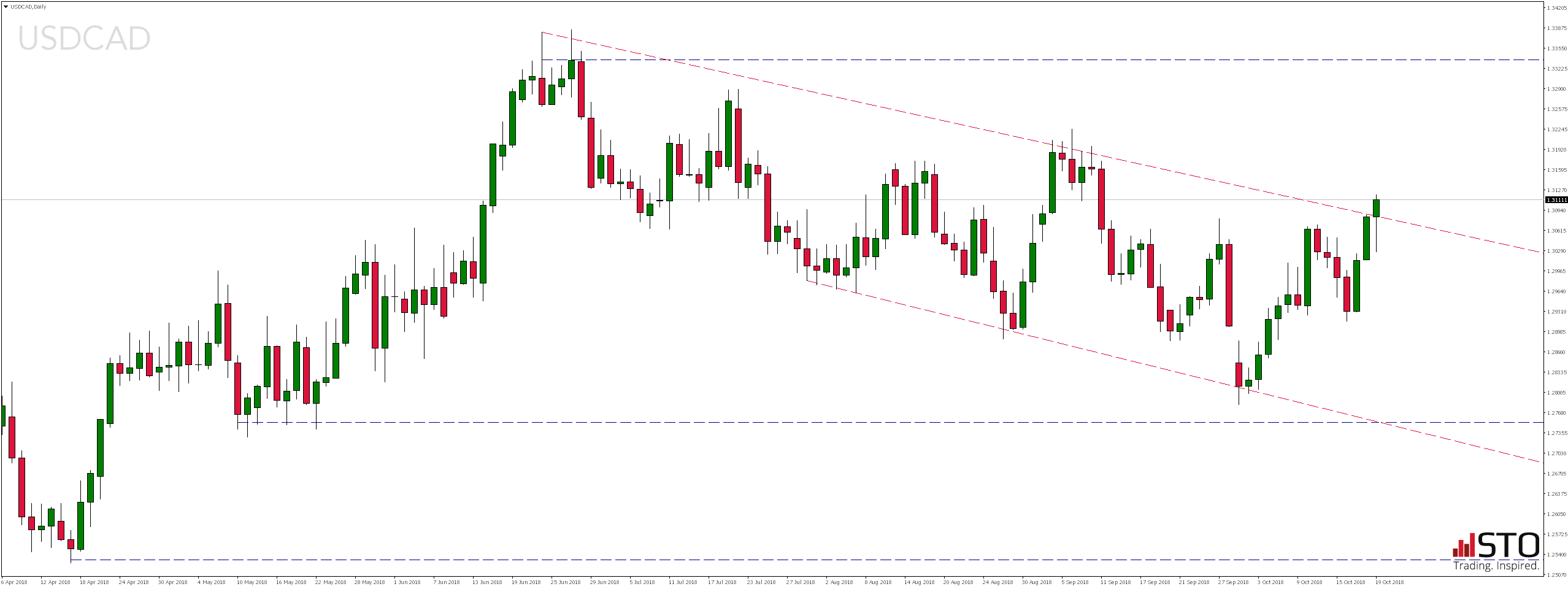 Piątkowy przegląd rynków - notowania pary walutowej USDCAD