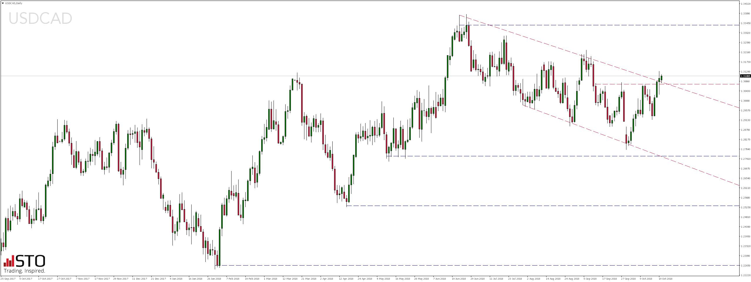 Poniedziałkowy przegląd rynków - notowania pary walutowej USDCAD