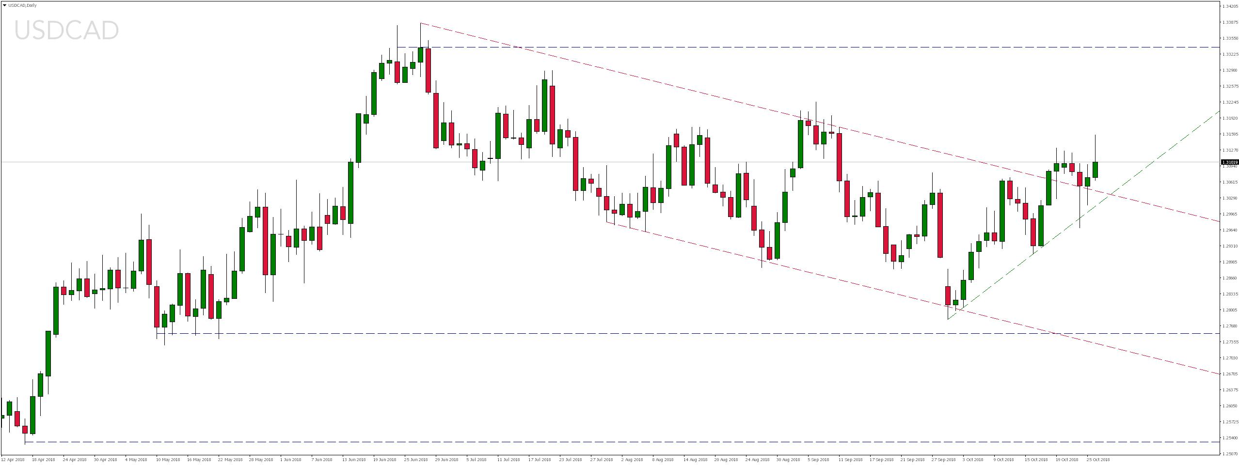 Weekendowy przegląd rynków - notowania pary walutowej USDCAD