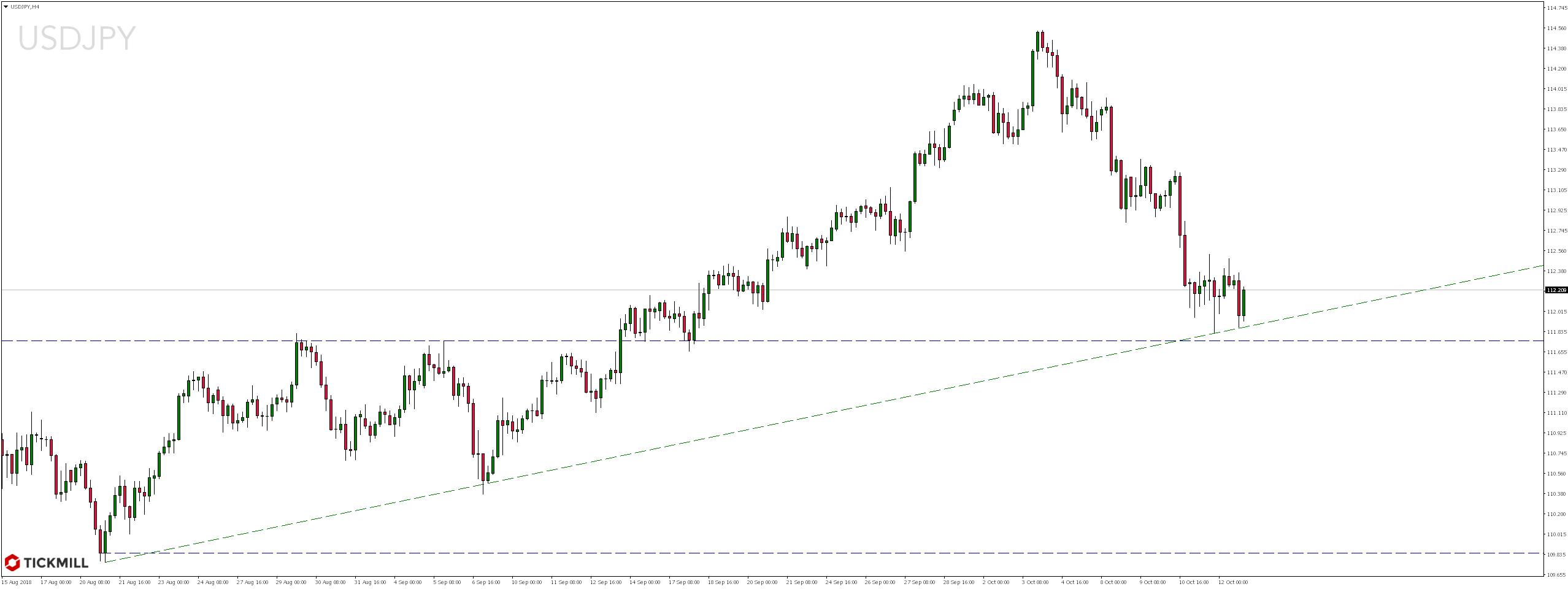 Weekendowy przegląd rynków - USDJPY