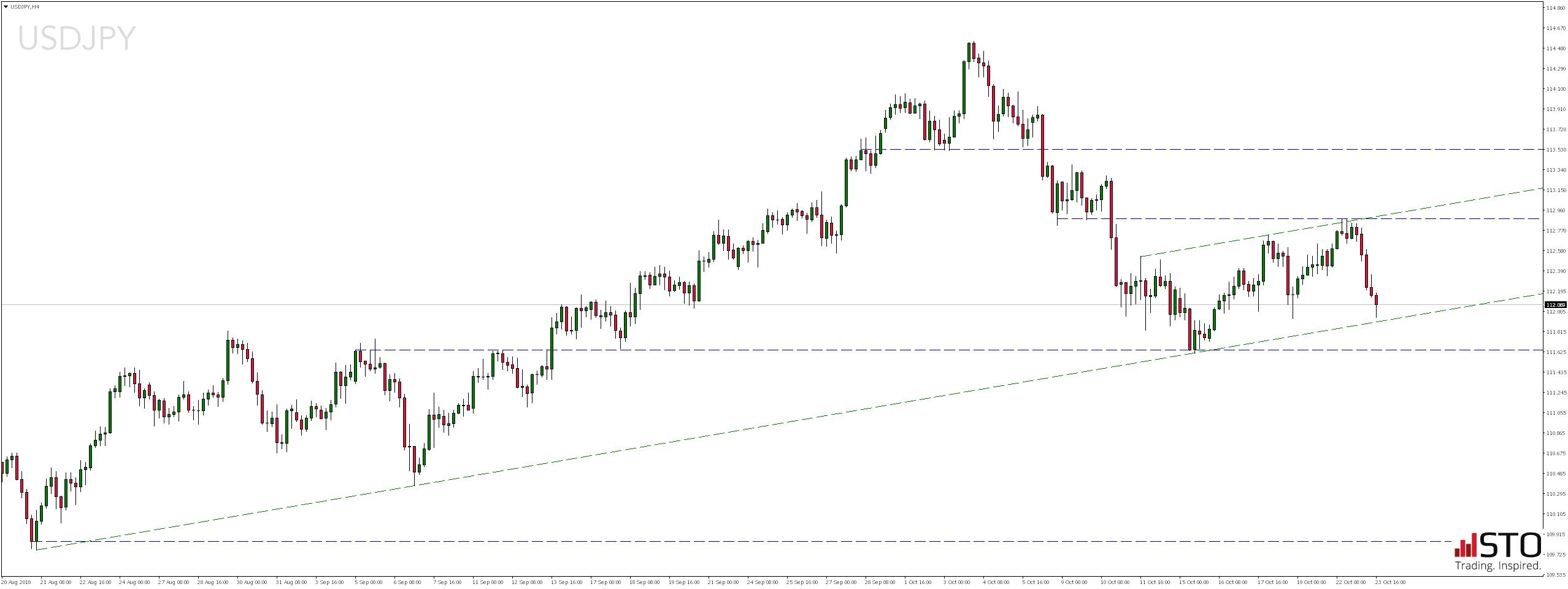 Wtorkowy przegląd rynków - notowania pary walutowej USDJPY