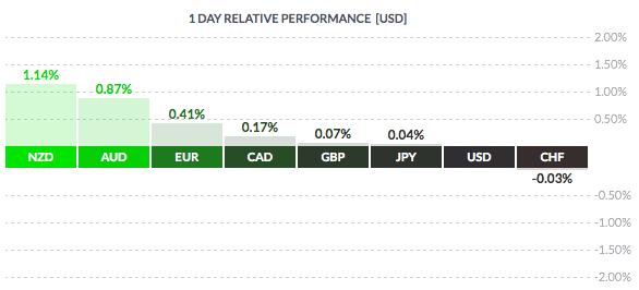 Czwartkowy przegląd rynków
