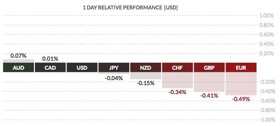 Piątkowy przegląd rynków