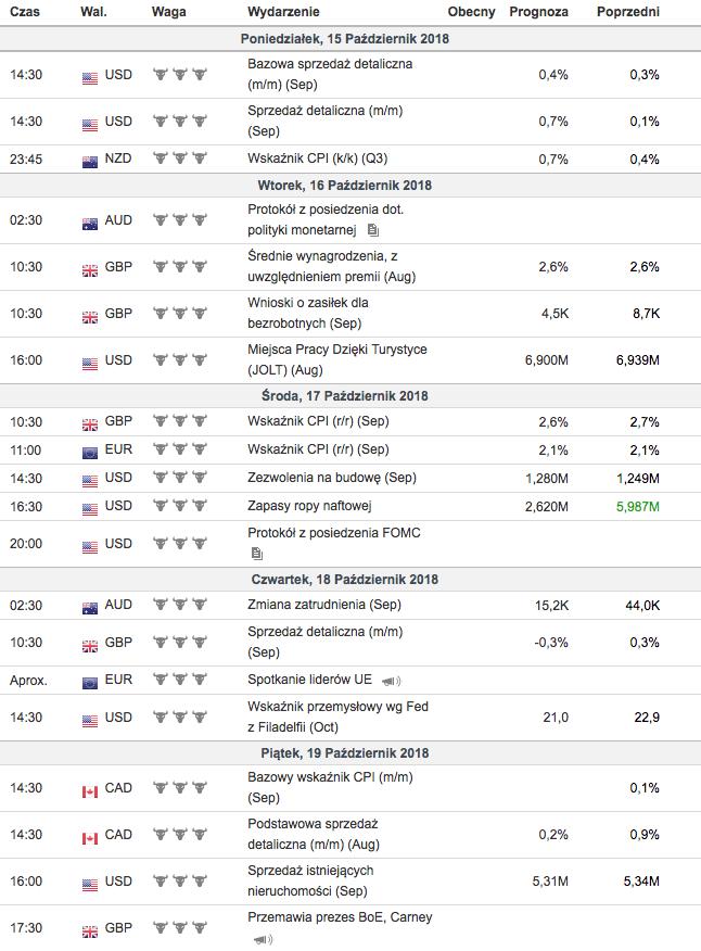 Weekendowy przegląd rynków - kalendarz makroekonomiczny