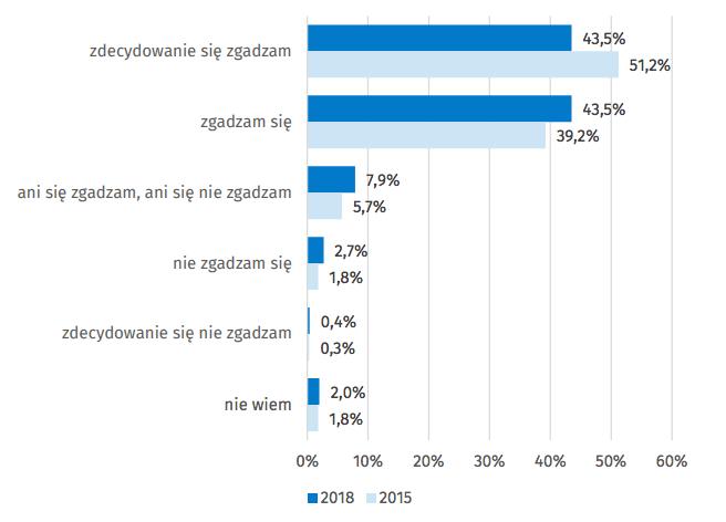 Stosunek mieszkańców Polski do opinii: róźnice dochodów są w Polsce zbyt duże, (w % osób w wieku 16 lat i więcej) | Źródło: GUS