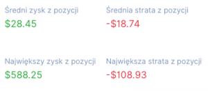 Zyskowność IvanoPadovani