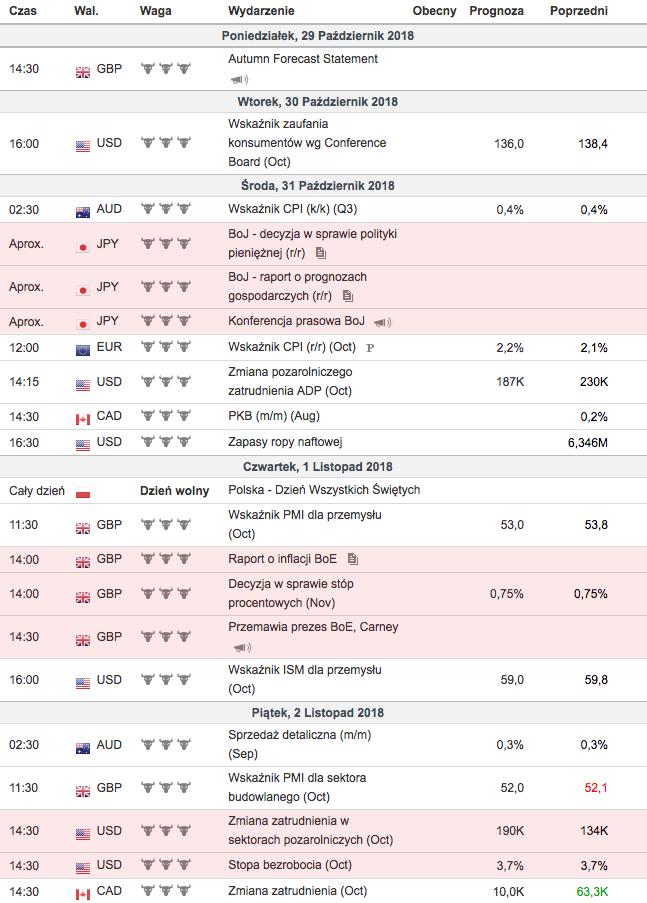 Weekendowy przegląd rynków - kalendarz makro na przyszły tydzień