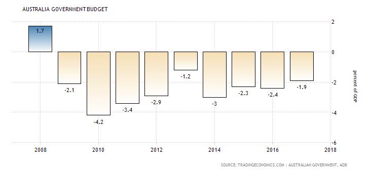 deficyt budżetowy australii w stosunku do pkb