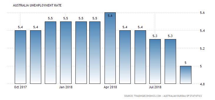 wykres stopy bezrobocia w australii
