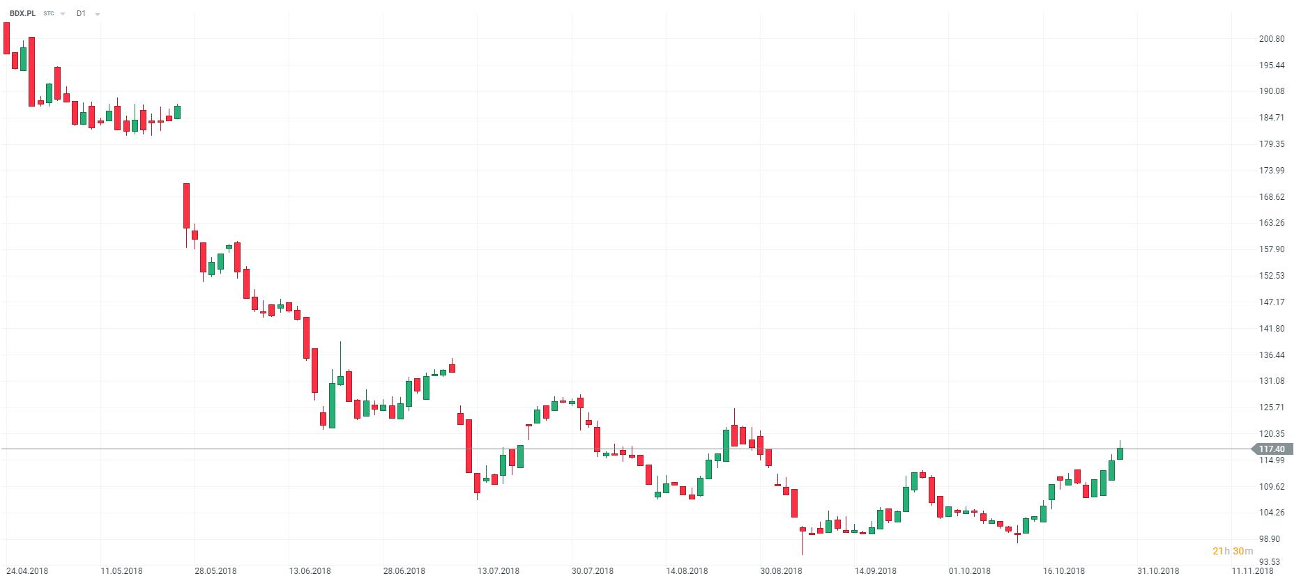 wykres bdx budimex d1 30.10.2018