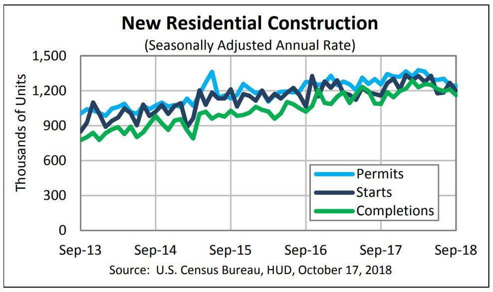Wykres pokazujący zmianę sytuacji na amerykańskim rynku nieruchomości