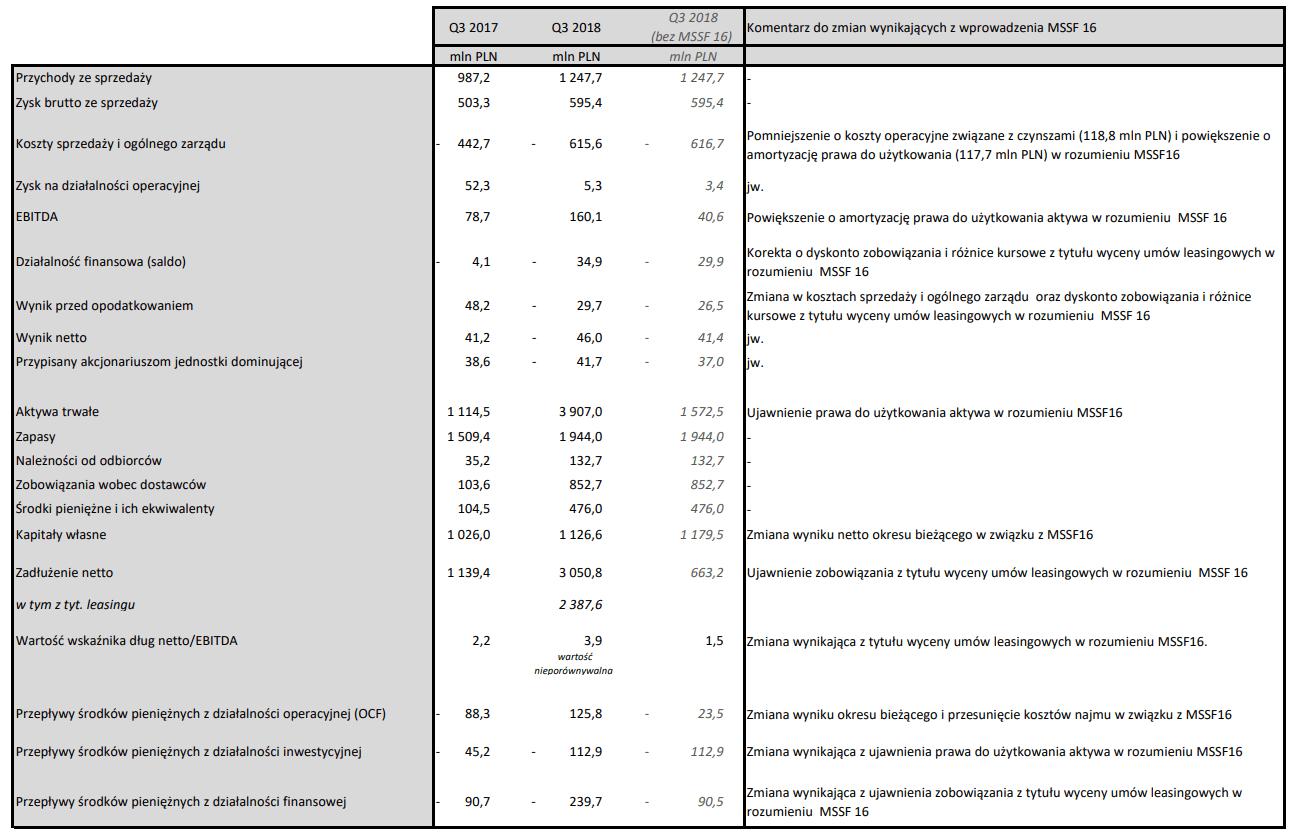 ccc raport za iii kwartał