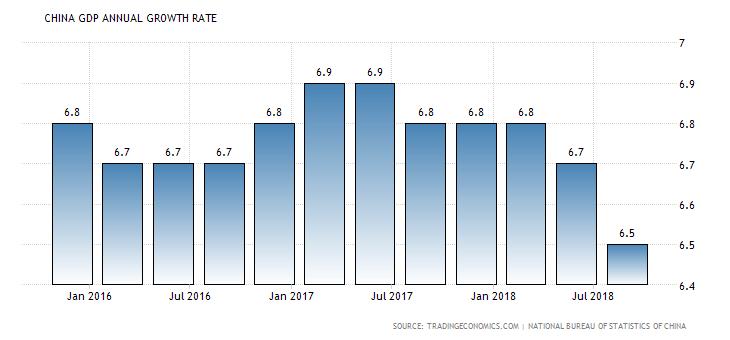 wykres pkb chin październik 2018