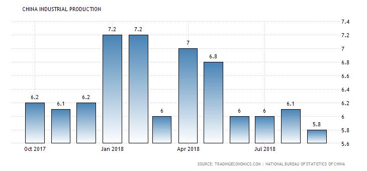 wykres produkcji przemysłowej chin październik 2018