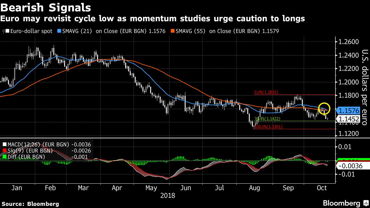 euro pod średnimi kroczącymi