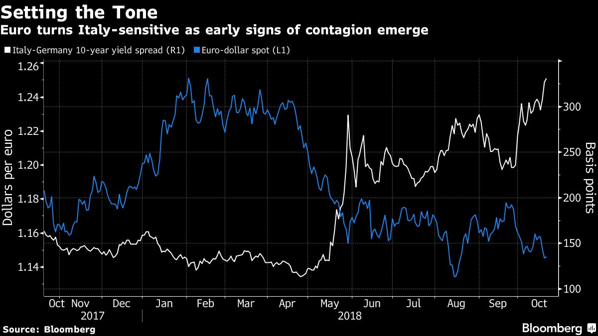 euro vs włoskie obligacje