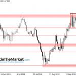 GBPJPY - Trend pozostaje umiarkowanie wzrostowy. Cena konsoliduje blisko oporu na 149.15