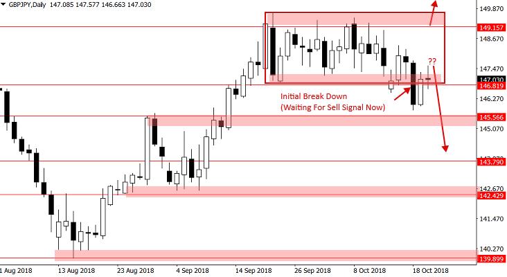 GBPJPY- cena wybiła dołem z prostokąta i potrzebujemy sygnału price action z wykresu 4-godzinnego