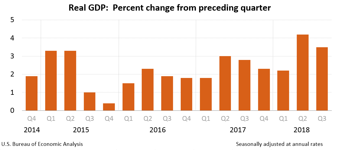 Historyczne ujęcie dynamiki amerykańskiego PKB