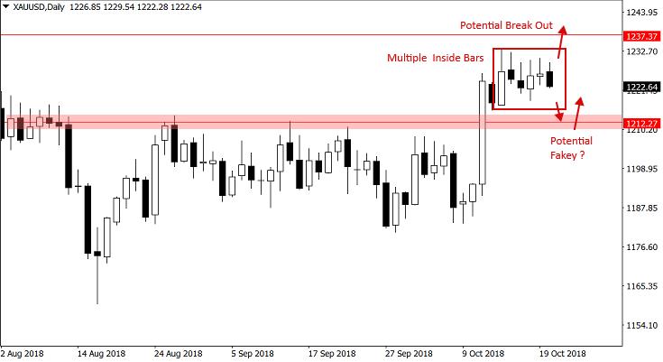 Złoto - Traderzy mogą rozglądać się za fałszywym wybiciem dołem z tej formacji w kierunku wsparcia na 1205 - 1215