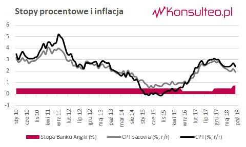 Inflacja UK