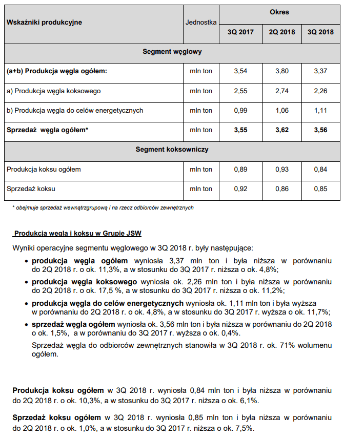 Działalność operacyjna JSW w III kwartale 2018 roku