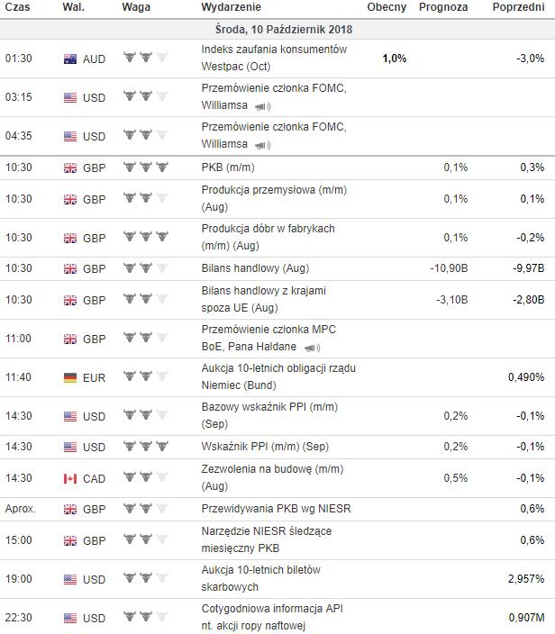 kalendarz makroekonomiczny 10.10.2018