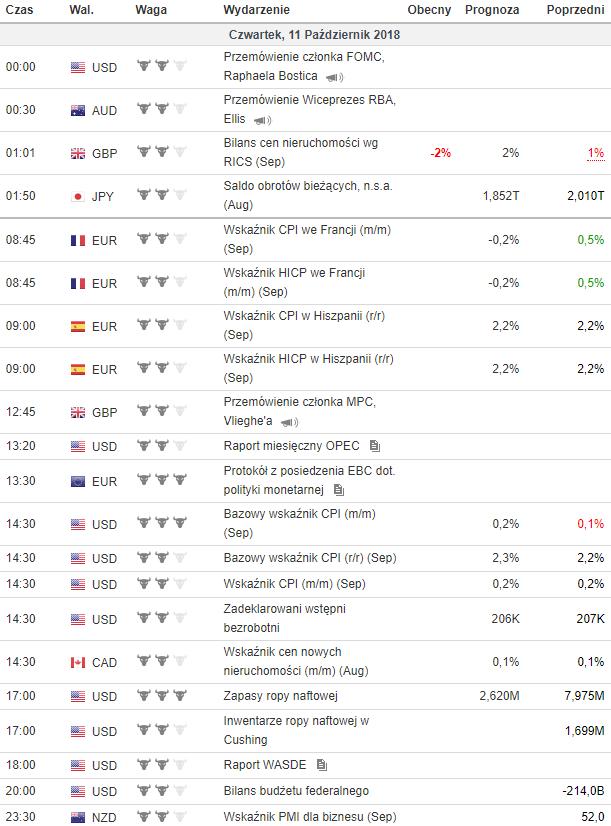 Kalendarz makroekonomiczny 11.10.2018