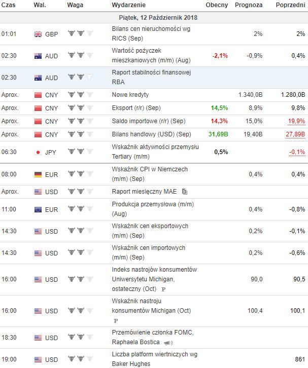 kalendarz makroekonomiczny 12.10.2018