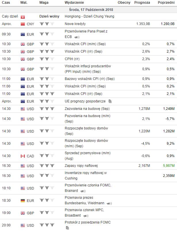 kalendarz makroekonomiczny 17.10.2018