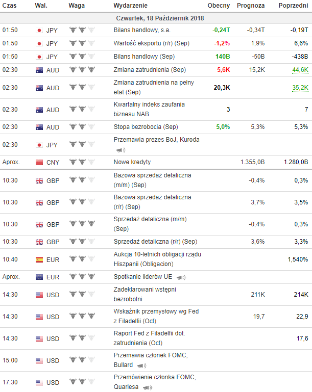 kalendarz makroekonomiczny 18.10.2018